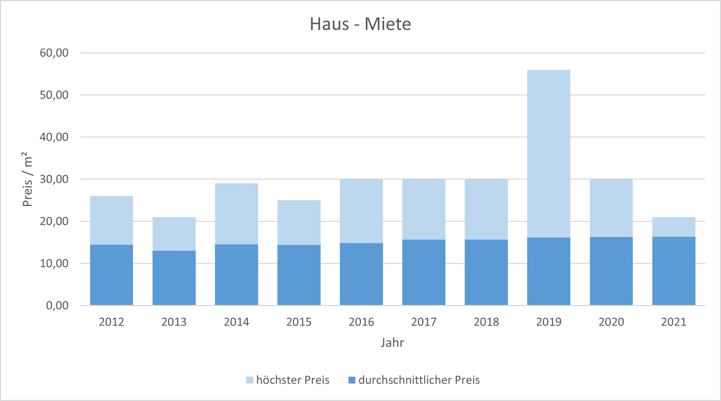 Starnberg Haus mieten vermieten Preis Bewertung Makler www.happy-immo.de 2019 2020 2021