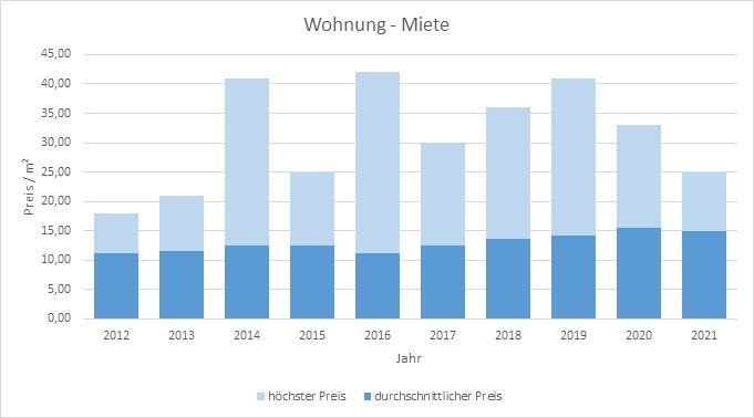 Starnberg mieten vermieten qm Miete Mietpreis Bewertung Makler www.happy-immo.de 2019 2020 2021