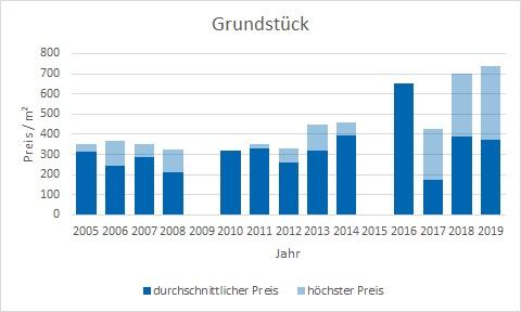Steinhöring Grundstück kaufen verkaufen Preis Bewertung Makler www.happy-immo.de