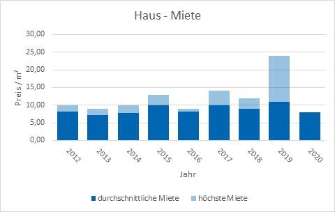 Steinhöring Haus mieten vermieten Preis Bewertung Makler www.happy-immo.de