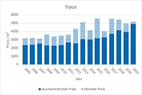 Steinhöring Haus kaufen verkaufen Preis Bewertung Makler www.happy-immo.de