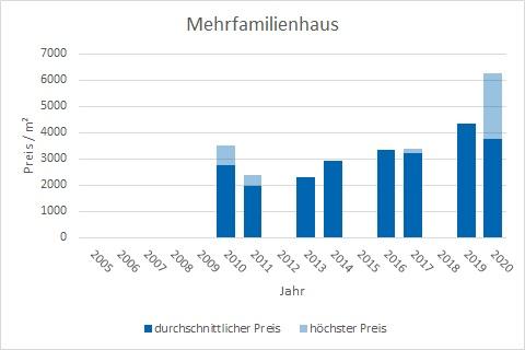 Steinhöring mehrfamilienhaus kaufen verkaufen Preis Bewertung Makler www.happy-immo.de