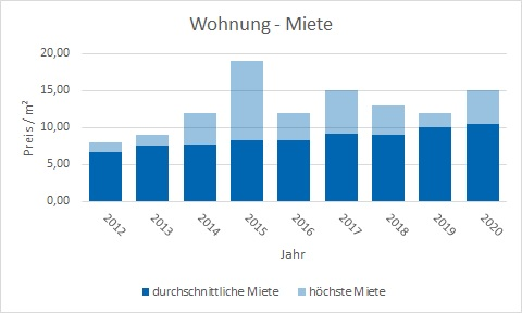 Steinhöring Wohnung mieten vermieten Preis Bewertung Makler www.happy-immo.de