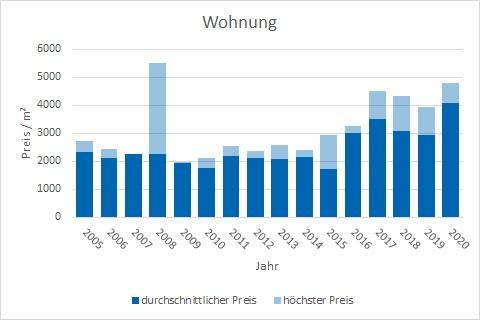 Steinhöring Wohnung kaufen verkaufen Preis Bewertung Makler www.happy-immo.de