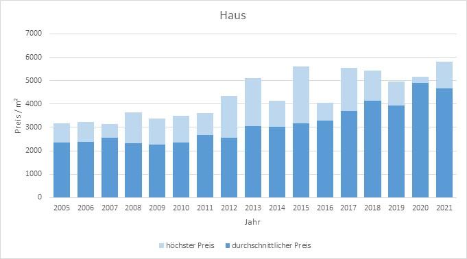Steinhöring Haus kaufen verkaufen Preis Bewertung Makler www.happy-immo.de 2019 2020 2021