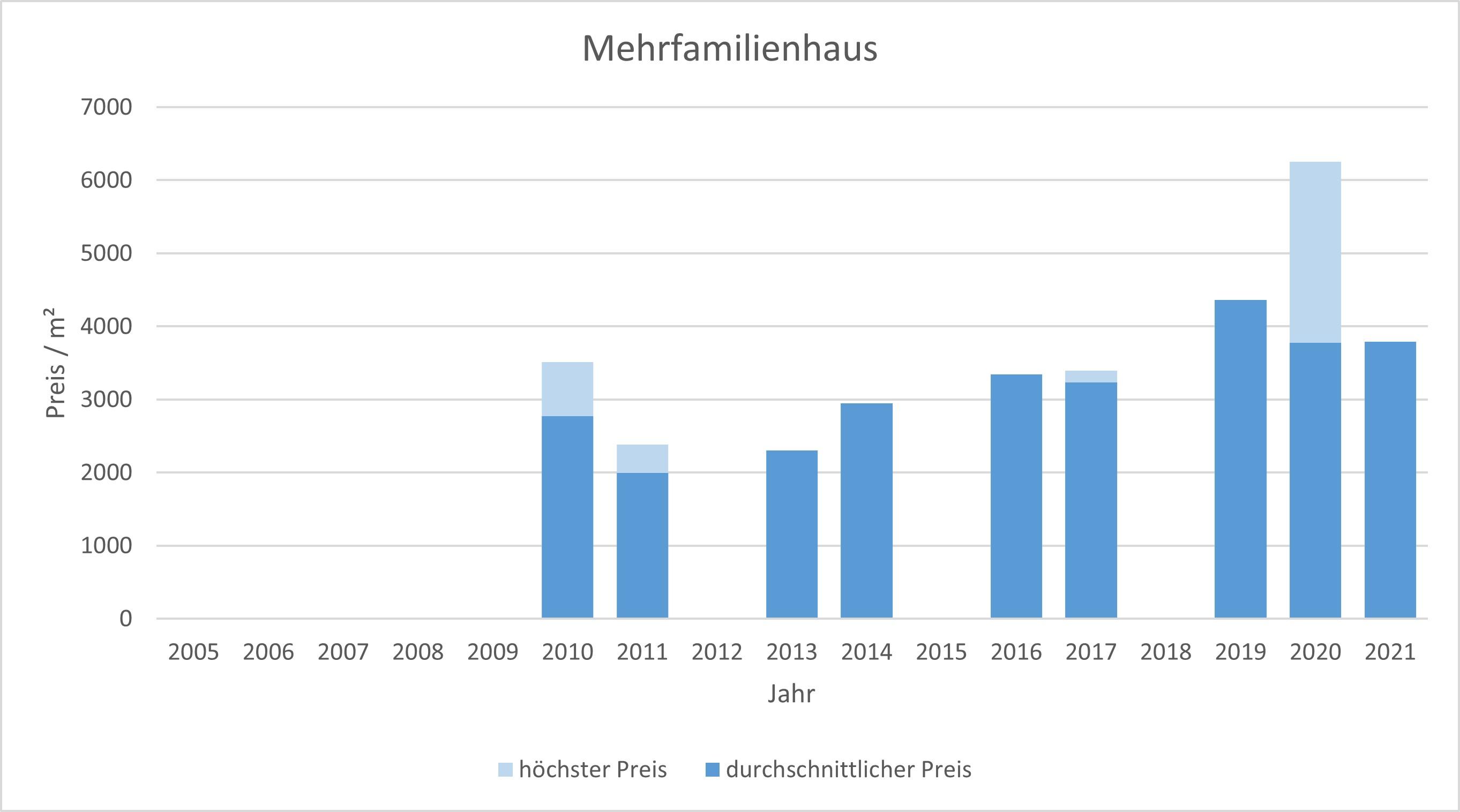 Steinhöring mehrfamilienhaus kaufen verkaufen Preis Bewertung Makler 2019 2020 2021 www.happy-immo.de