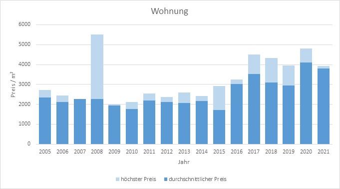 Steinhöring Wohnung kaufen verkaufen Preis Bewertung Makler www.happy-immo.de 2019 2020 2021