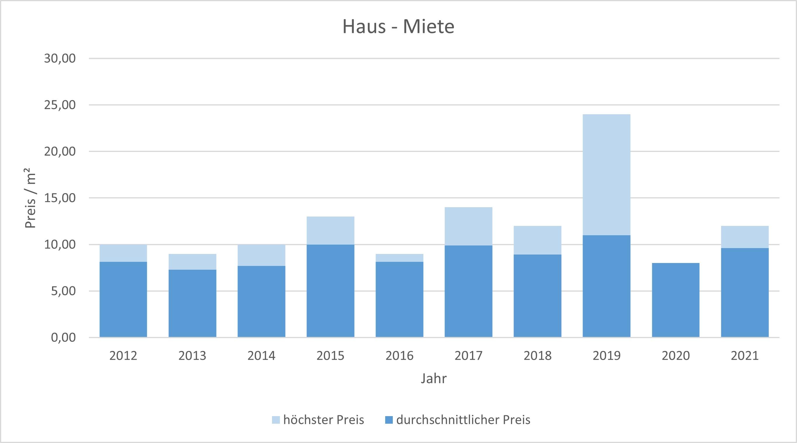 Steinhöring Haus mieten vermieten Preis Bewertung Makler www.happy-immo.de 2019 2020 2021