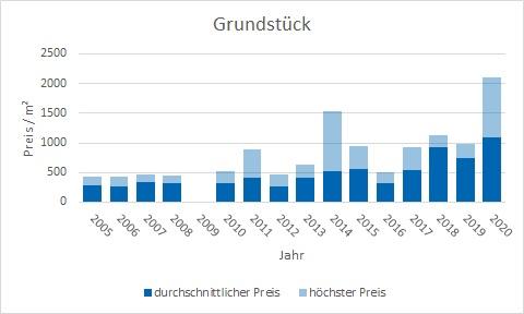 Stephanskirchen Grundstück kaufen verkaufen Preis Bewertung Makler www.happy-immo.de