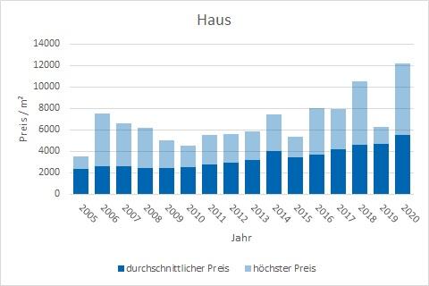 Stephanskirchen Haus kaufen verkaufen Preis Bewertung Makler www.happy-immo.de