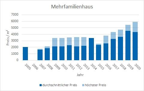 Stephanskirchen Mehrfamilienhaus kaufen verkaufen Preis Bewertung Makler www.happy-immo.de