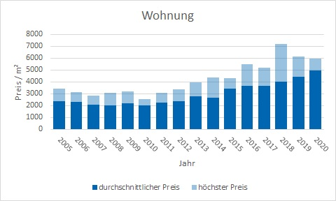 Stephanskirchen Wohnung kaufen verkaufen Preis Bewertung Makler www.happy-immo.de