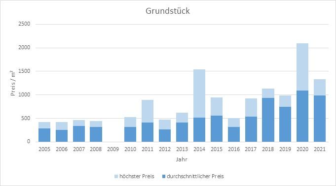 Stephanskirchen Grundstück kaufen verkaufen Preis Bewertung Makler 2019 2020 2021 www.happy-immo.de