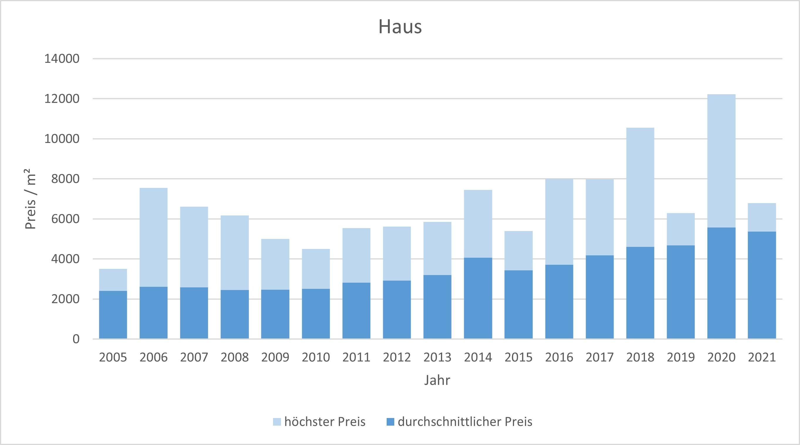 Stephanskirchen Haus kaufen verkaufen Preis Bewertung Makler www.happy-immo.de 2019 2020 2021
