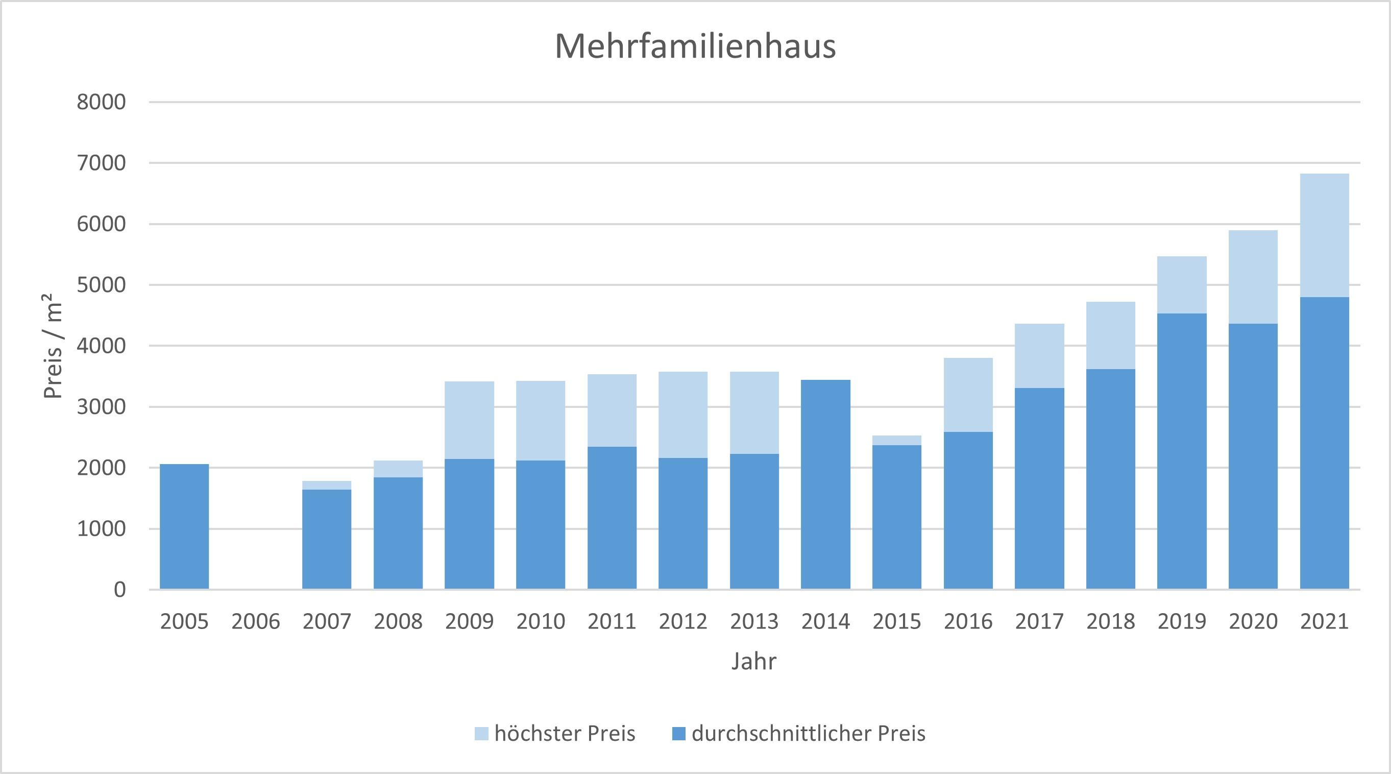 Stephanskirchen Mehrfamilienhaus kaufen verkaufen Preis Bewertung Makler 2019 2020 2021 www.happy-immo.de