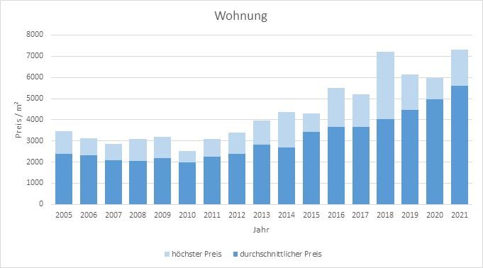 Stephanskirchen Wohnung kaufen verkaufen Preis Bewertung Makler www.happy-immo.de 2019 2020 2021