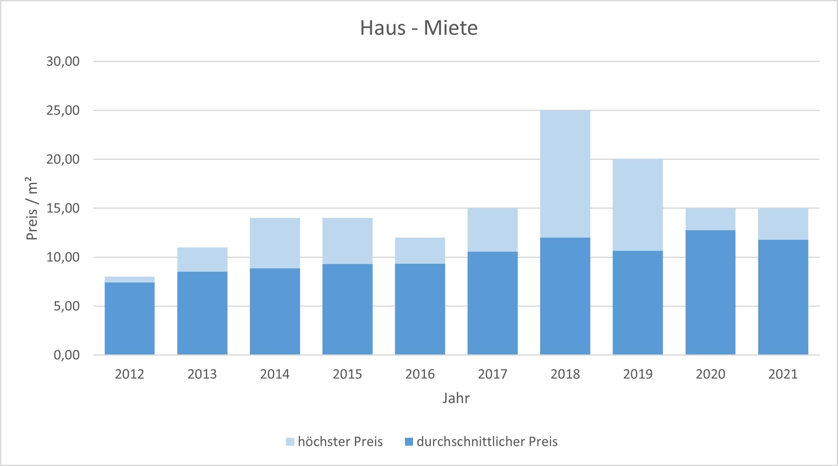Stephanskirchen Haus mieten vermieten Preis Bewertung Makler www.happy-immo.de 2019 2020 2021