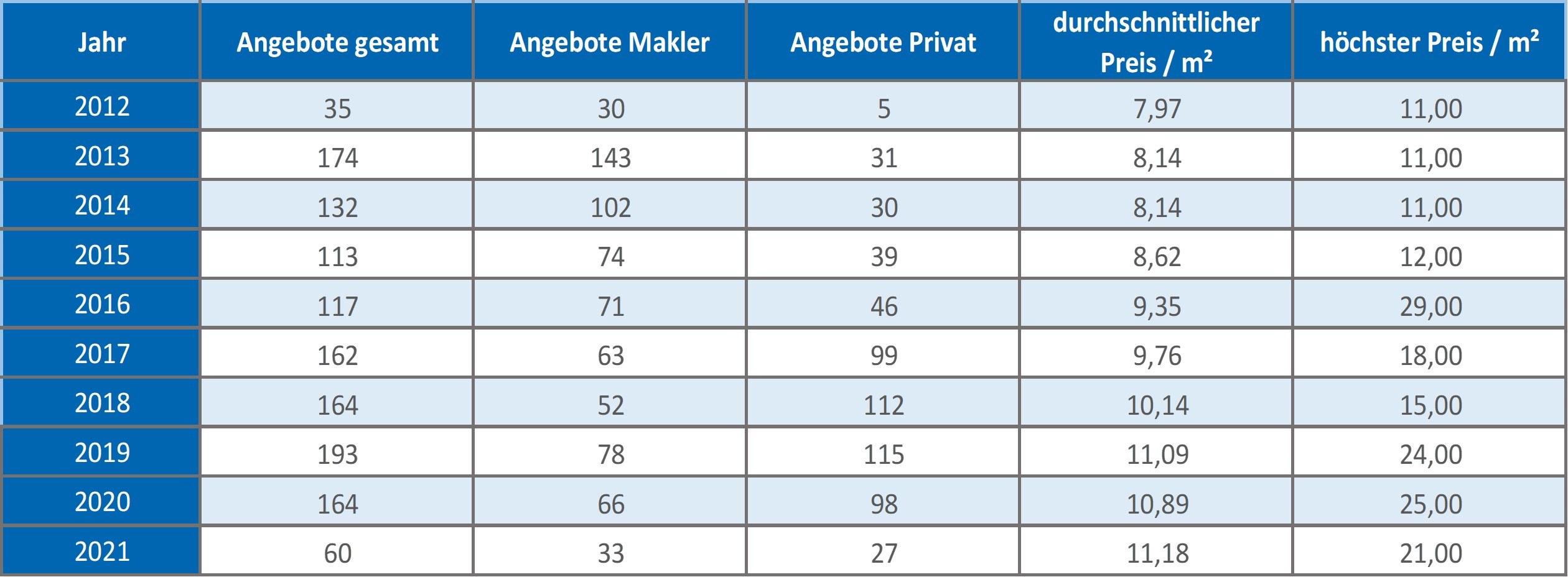 Stephanskirchen Mietpreise mieten vermieten Preis Bewertung Makler 2019 2020 2021 www.happy-immo.de