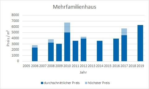 Straßlach - Dingharting Mehrfamilienhasu kaufen verkaufen Preis Bewertung Makler www.happy-immo.de