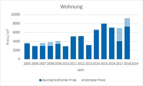 Straßlach - Dingharting Wohnung kaufen verkaufen Preis Bewertung Makler www.happy-immo.de