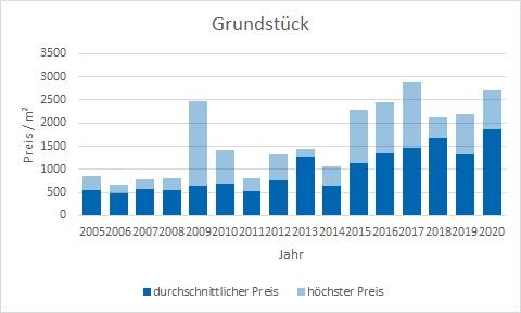 Straßlach - Dingharting Grundstück kaufen verkaufen Preis Bewertung Makler www.happy-immo.de