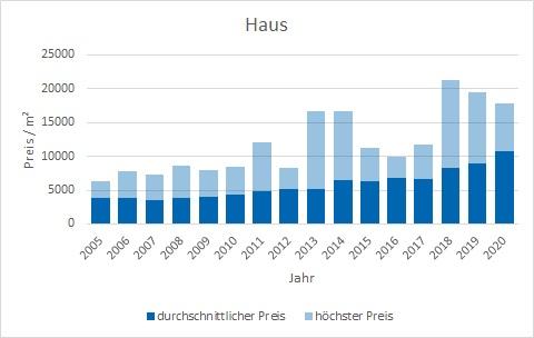Straßlach - Dingharting Haus kaufen verkaufen Preis Bewertung Makler www.happy-immo.de