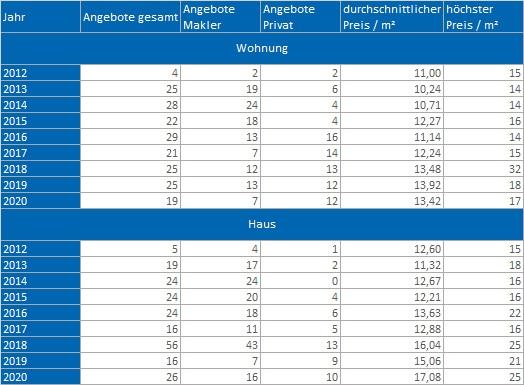 Straßlach - Dingharting mieten vermieten Preis Bewertung Makler www.happy-immo.de
