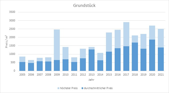 Straßlach - Dingharting Grundstück kaufen verkaufen Preis Bewertung Makler 2019 2020 2021 www.happy-immo.de