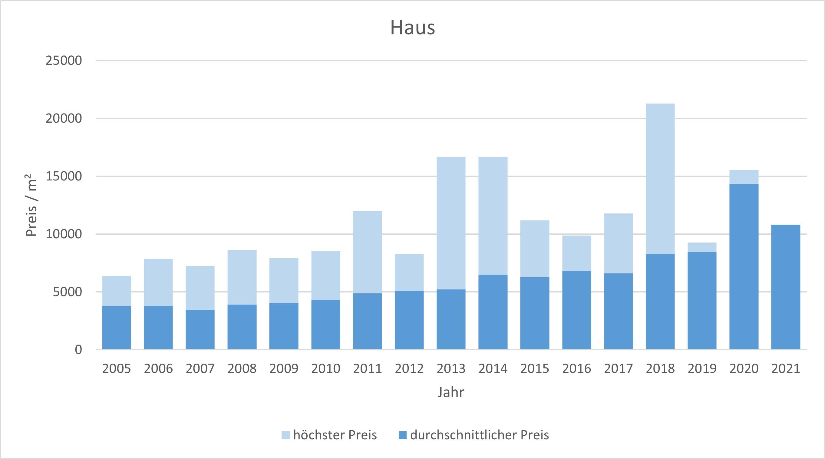 Straßlach - Dingharting Haus kaufen verkaufen Preis Bewertung Makler 2019 2020 2021 www.happy-immo.de