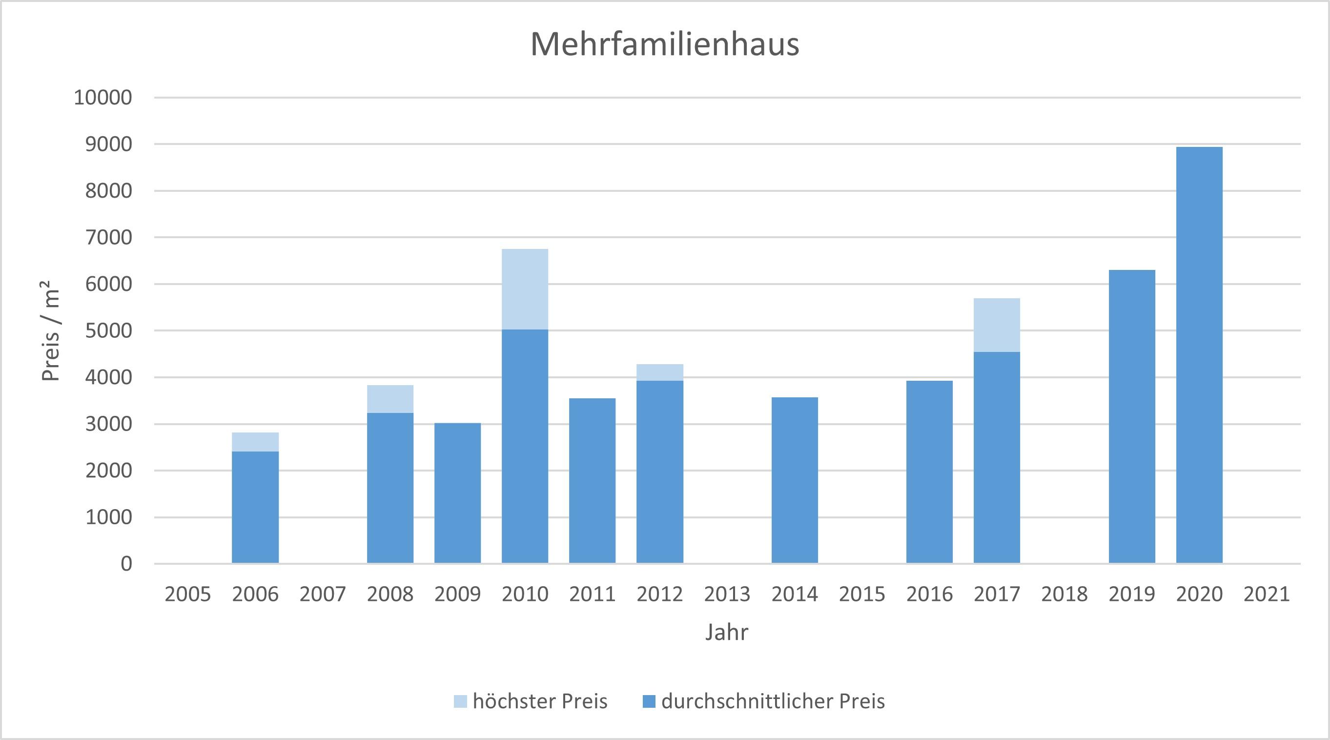Straßlach - Dingharting Mehrfamilienhasu kaufen verkaufen Preis Bewertung Makler 2019 2020 2021 www.happy-immo.de