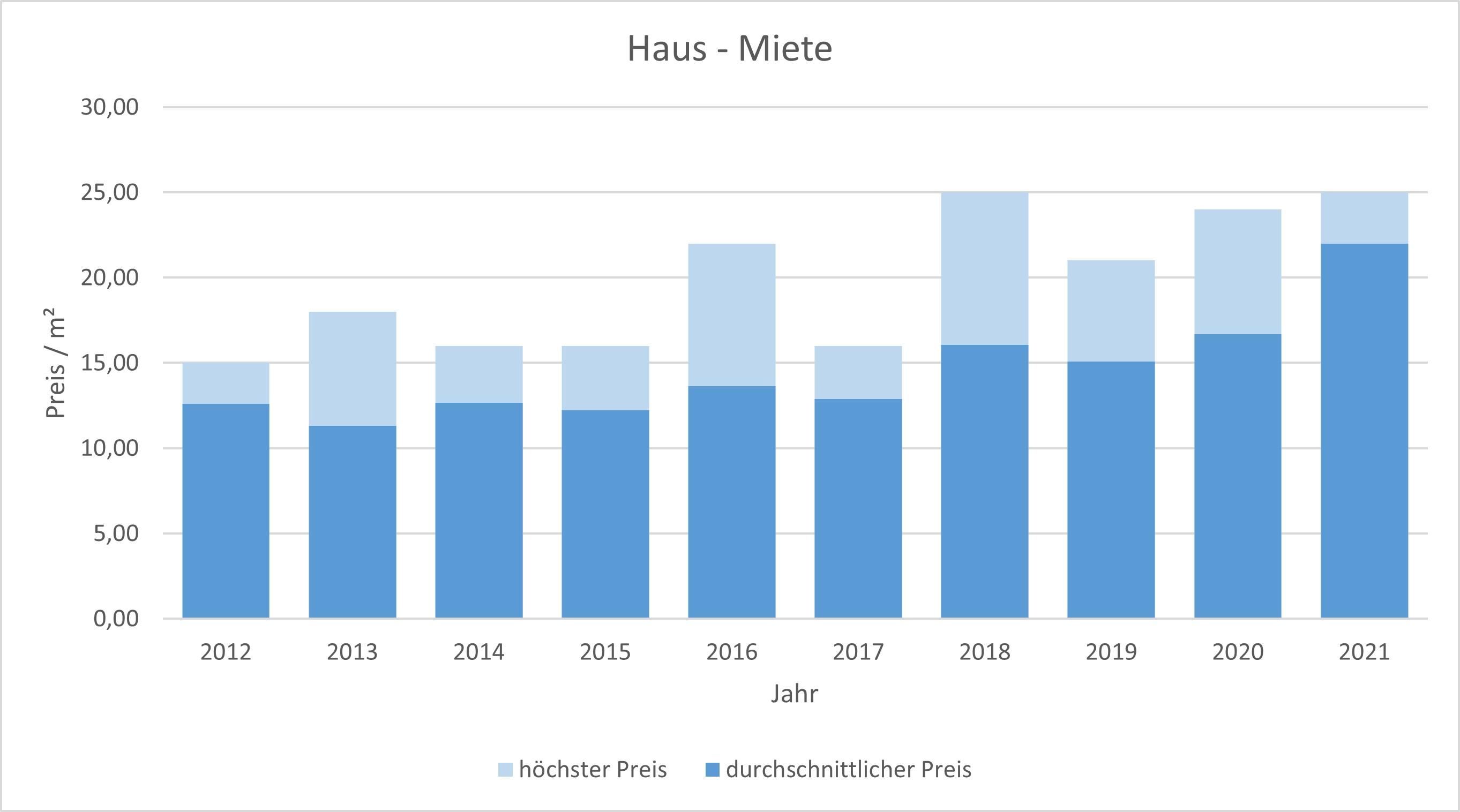 Straßlach - Dingharting Haus mieten vermieten Preis Bewertung Makler 2019 2020 2021 www.happy-immo.de