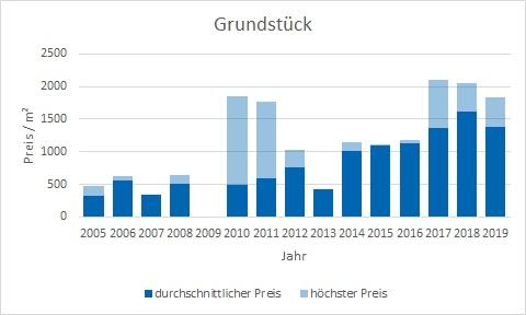 Taufkirchen Grundstück kaufen verkaufen Preis Bewertung Makler www.happy-immo.de