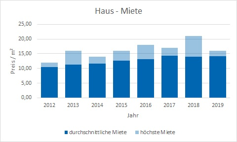 Taufkirchen Haus mieten vermieten Preis Bewertung Makler www.happy-immo.de