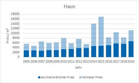 Taufkirchen haus kaufen verkaufen Preis Bewertung Makler www.happy-immo.de