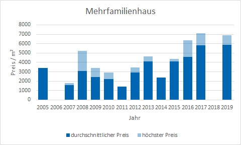 Taufkirchen Mehrfamilienhaus kaufen verkaufen Preis Bewertung Makler www.happy-immo.de