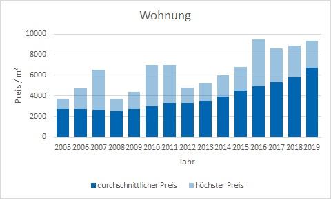 Taufkirchen Wohnung kaufen verkaufen Preis Bewertung Makler www.happy-immo.de