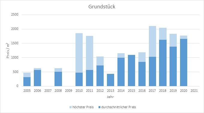 Taufkirchen Grundstück kaufen verkaufen Preis Bewertung Makler www.happy-immo.de 2019 2020 2021