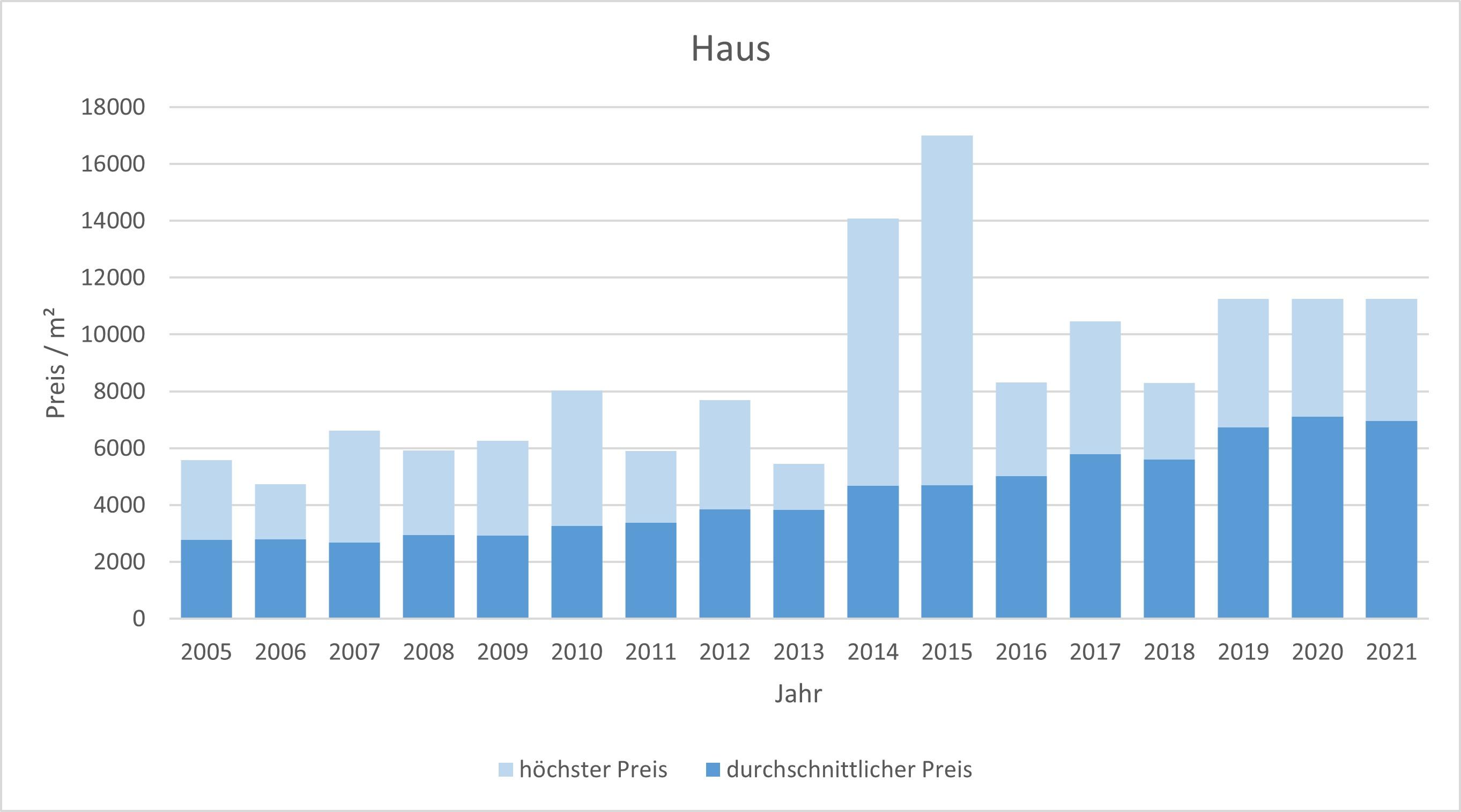 Taufkirchen haus kaufen verkaufen Preis Bewertung Makler www.happy-immo.de 2019 2020 2021
