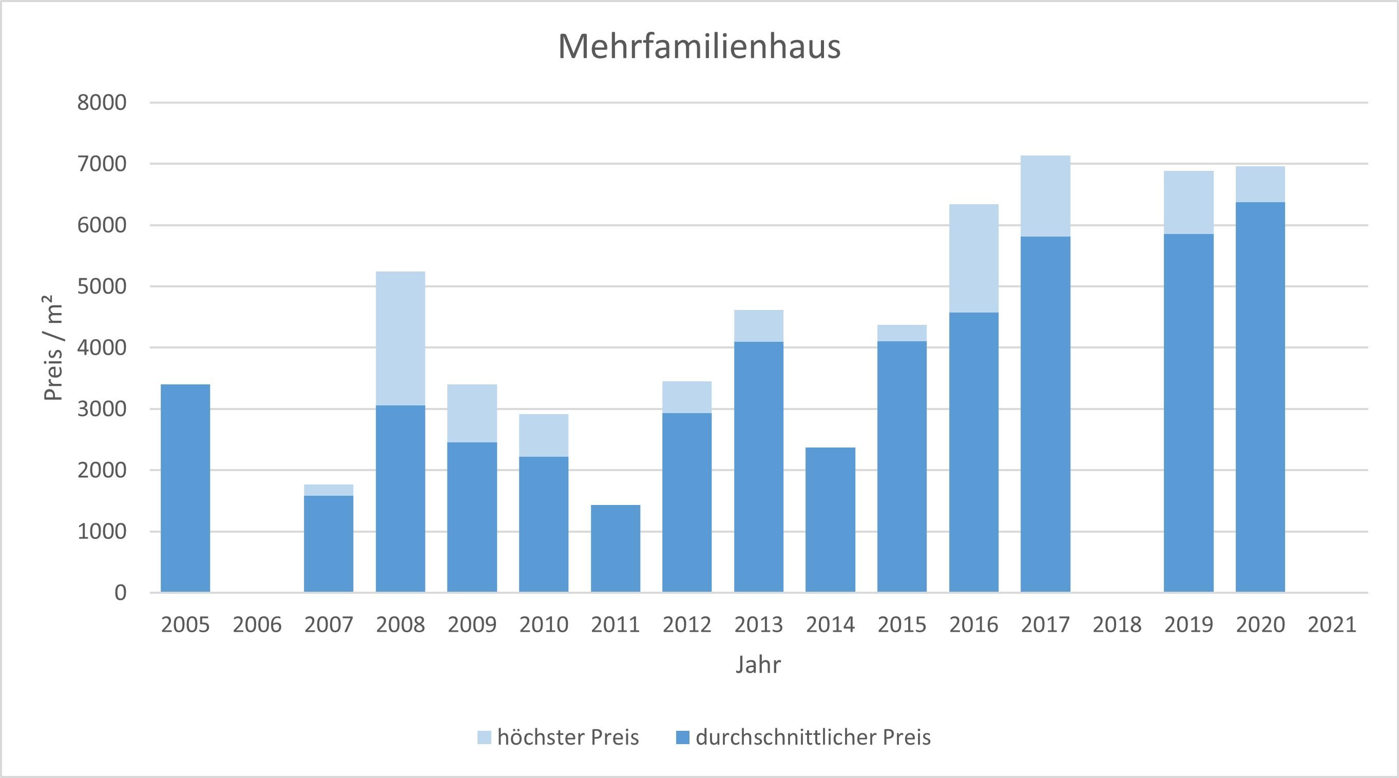 Taufkirchen Mehrfamilienhaus kaufen verkaufen Preis Bewertung Makler 2019 2020 2021 www.happy-immo.de