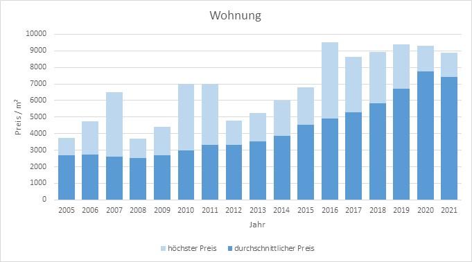 Taufkirchen Wohnung kaufen verkaufen Preis Bewertung Makler www.happy-immo.de 2019 2020 2021