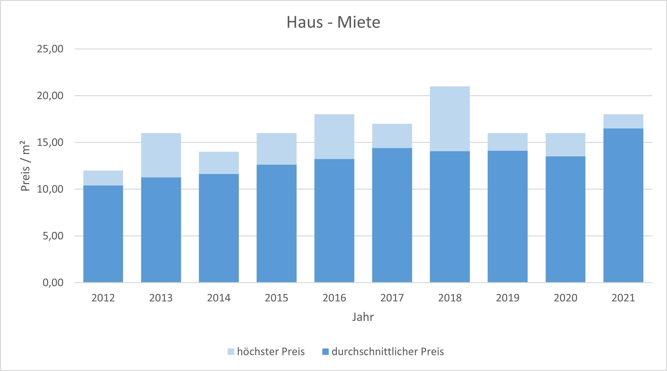 Taufkirchen Haus mieten vermieten Preis Bewertung Makler www.happy-immo.de 2019 2020 2021