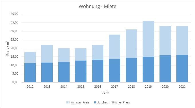 Taufkirchen-Wohnung-Haus-Mieten-Vermieten-Makler 2019 2020 2021