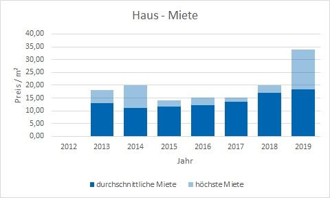 Tegernsee Haus mieten vermieten Preis Bewertung Makler www.happy-immo.de