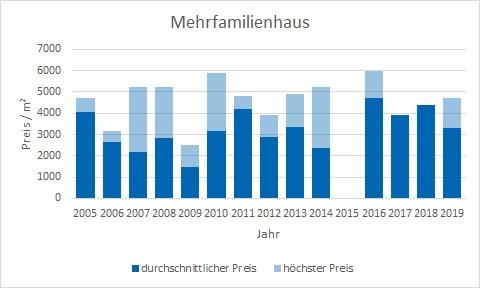 Tegernsee Mehrfamilienahsu kaufen verkaufen Preis Bewertung Makler www.happy-immo.de