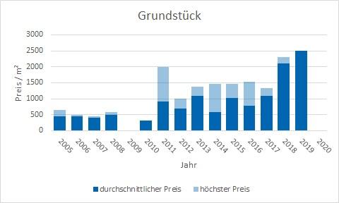 Tegernsee Grundstück kaufen verkaufen Preis Bewertung Makler www.happy-immo.de