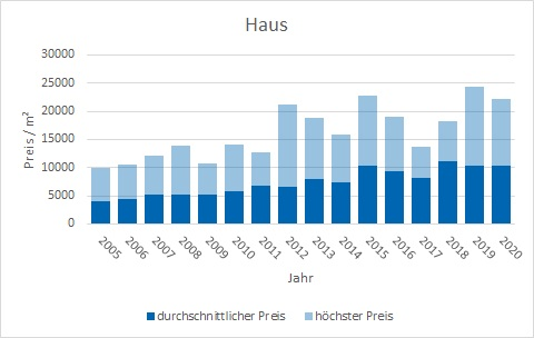 Tegernsee Haus kaufen verkaufen Preis Bewertung Makler www.happy-immo.de