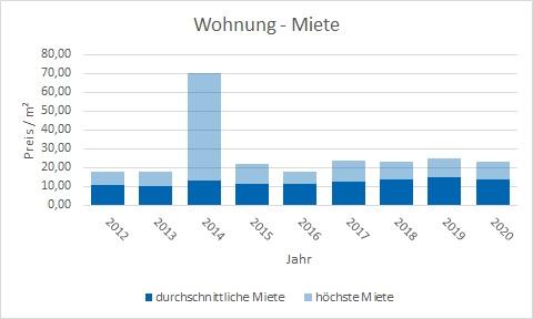 Tegernsee Wohnung mieten vermieten Preis Bewertung Makler www.happy-immo.de