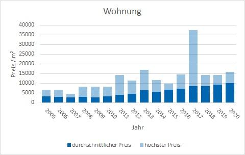 Tegernsee Wohnung kaufen verkaufen Preis Bewertung Makler www.happy-immo.de