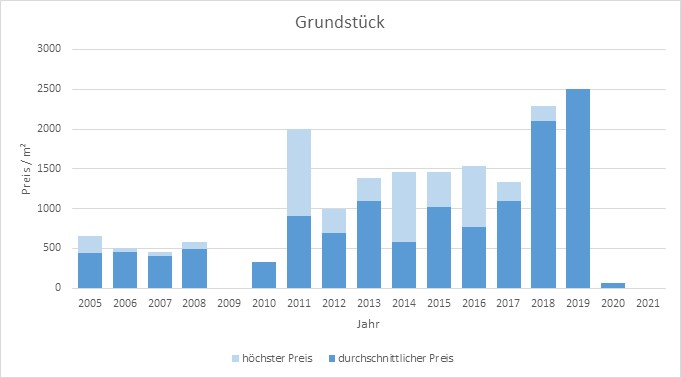 Tegernsee Grundstück kaufen verkaufen Preis Bewertung Makler www.happy-immo.de 2019 2020 2021