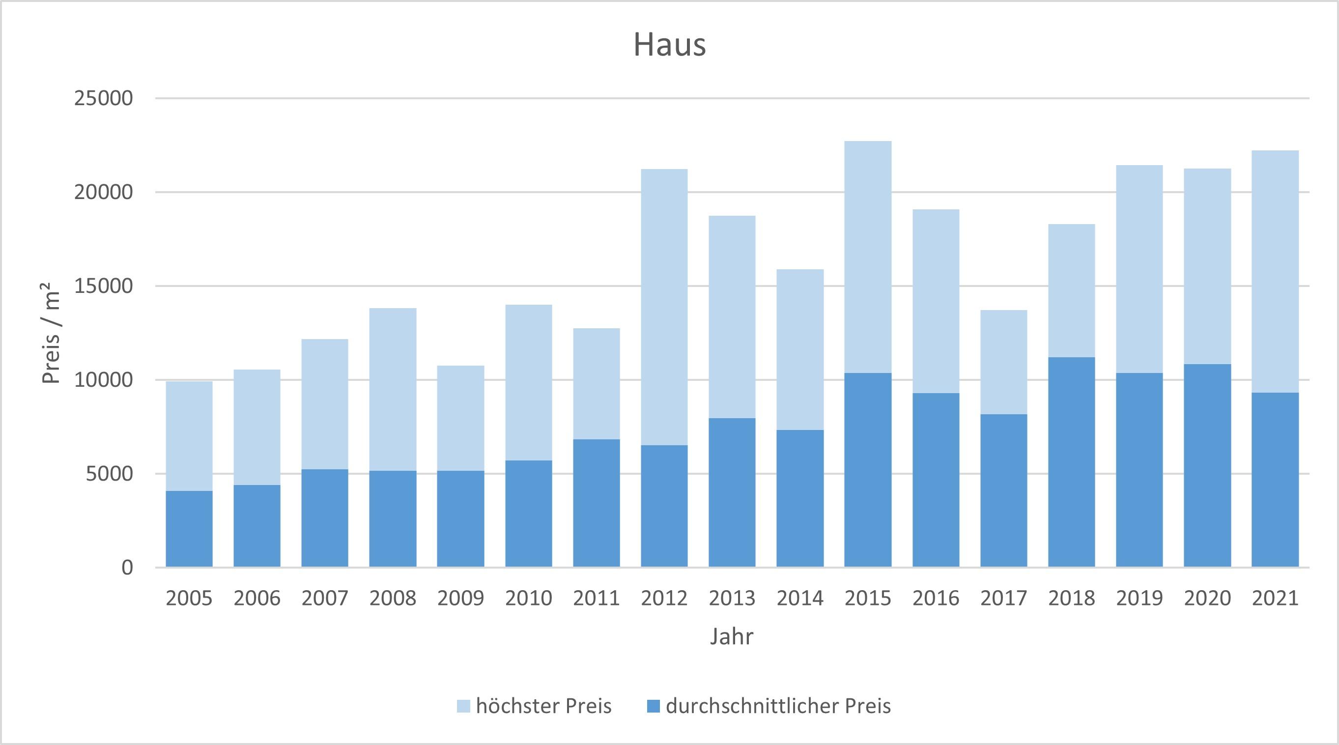 Tegernsee Haus kaufen verkaufen Preis Bewertung Makler www.happy-immo.de 2019 2020 2021